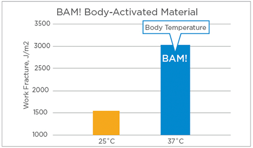 Graph of work fracture vs temperature of BAM! Body-Activated Material